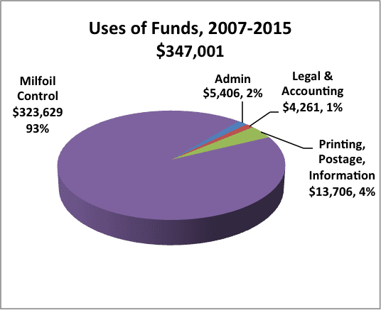Uses-of-Funds-2
